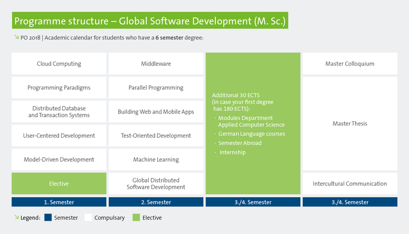 MSc in Global Software Development – Hochschule Fulda