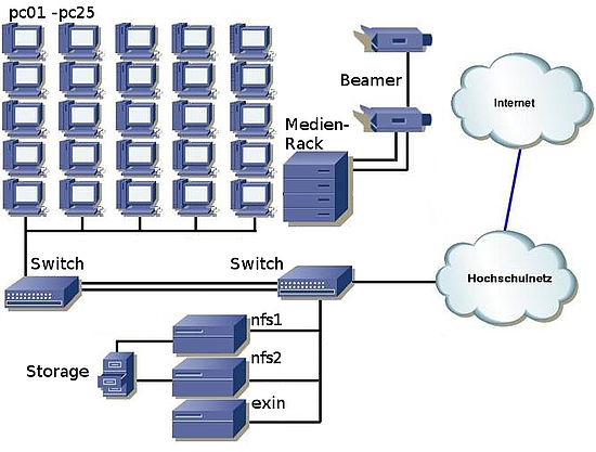 Computer and Network structures