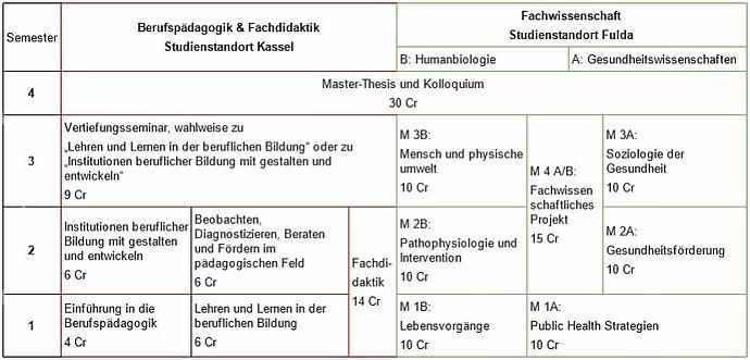 P dagogik f r pflege und gesundheitsberufe m a for Padagogik studium ohne nc