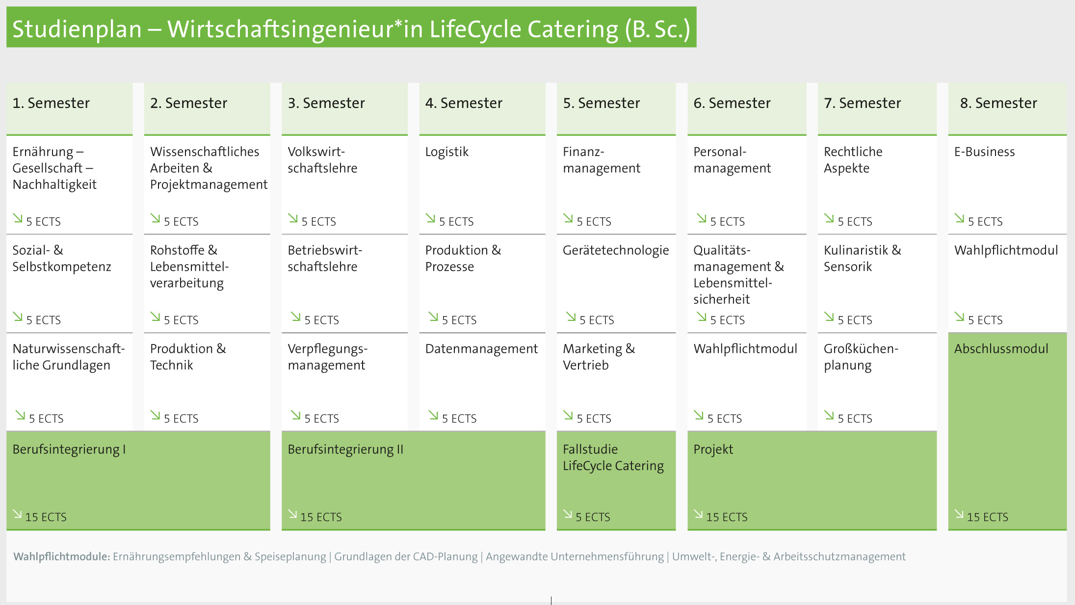 LifeCycle Catering (dual) BSc – Hochschule Fulda